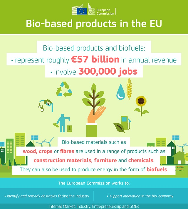 infographie biobased products